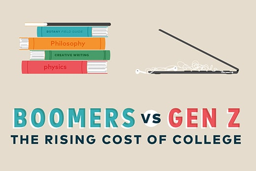The Rising Cost of College Infographic - Paying for College
