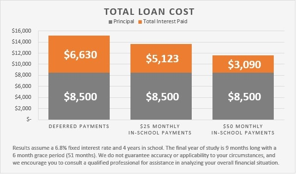 Save-Student-Loans-In-Article-Chart