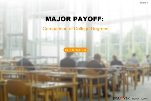 The Payoff of College Majors