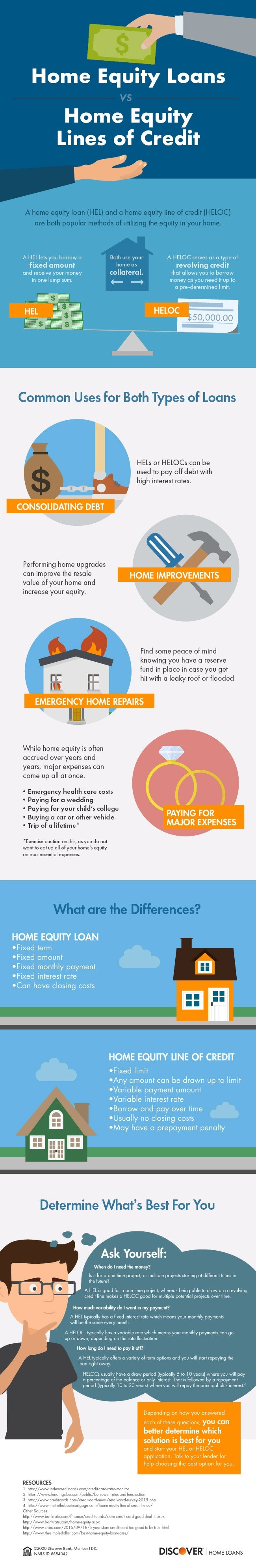 Infographic explaining the differences between a home equity loan and a home equity line of credit