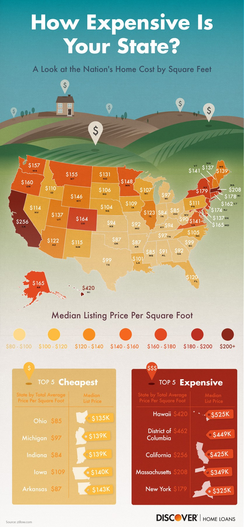 info graphic of the price per square foot for each state