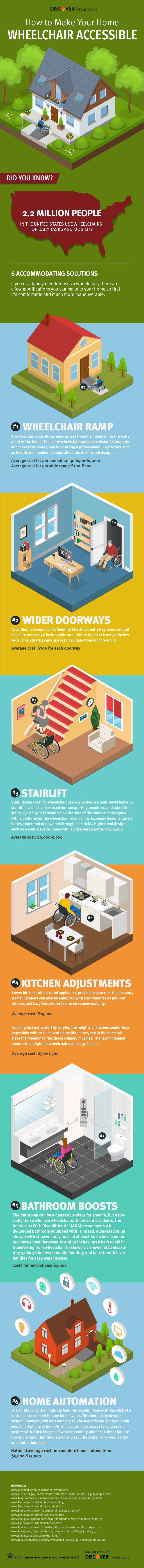 Infographic of ideas for making your home wheelchair accessible