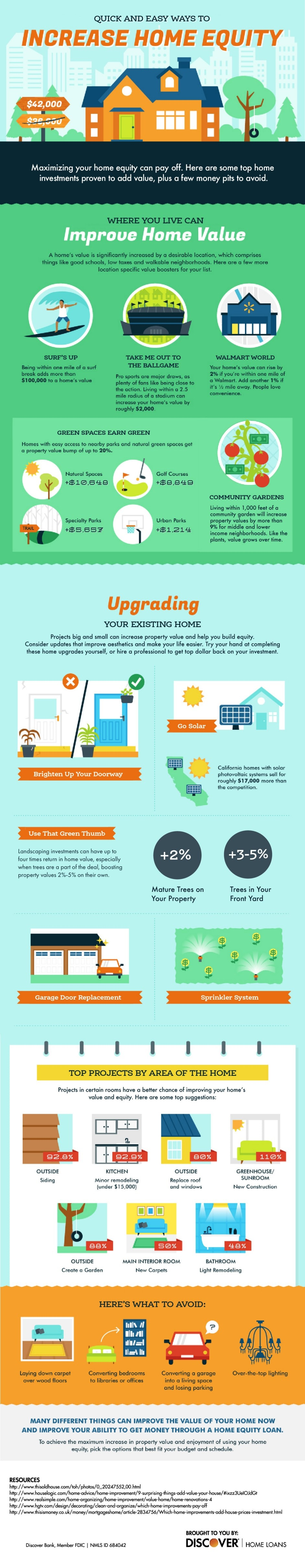 Infographic outlining different ways to increase your home equity