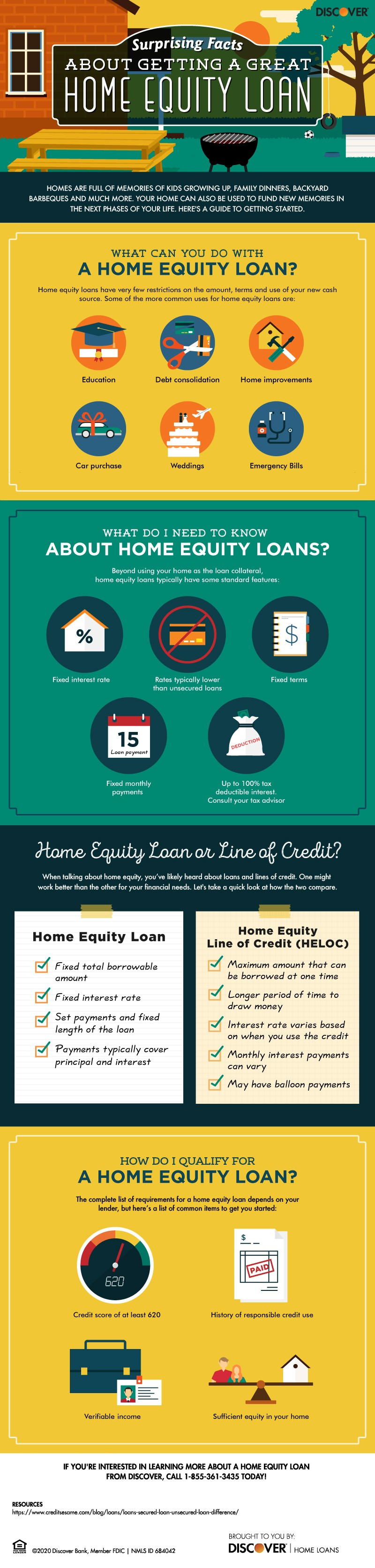 Infographic identifying surprising facts about getting a home equity loan
