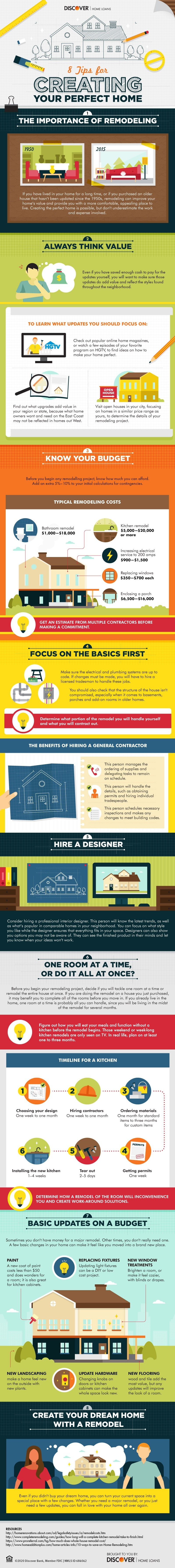 Infographic of tips for creating your perfect home, timelines, cost, and ideas
