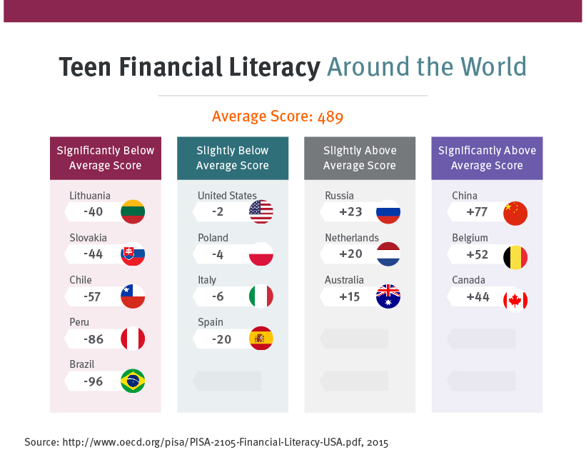 Financial literacy ratings for countries around the world.