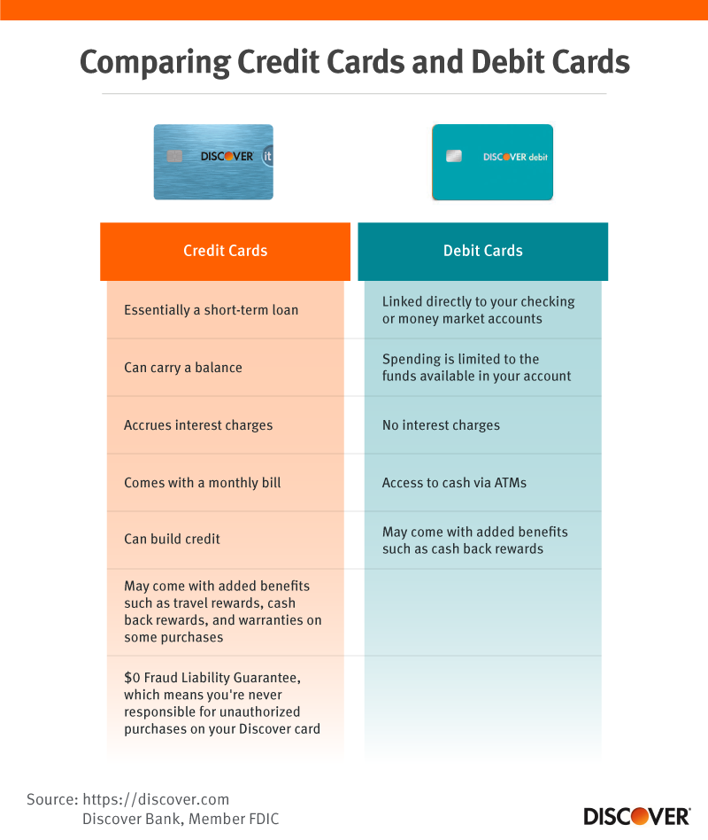 Comparing credit cards and debit cards