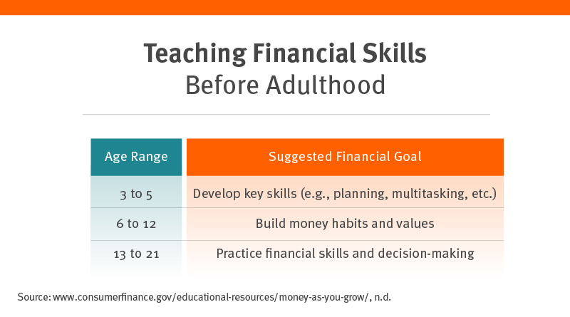 Teaching financial skills before adulthood