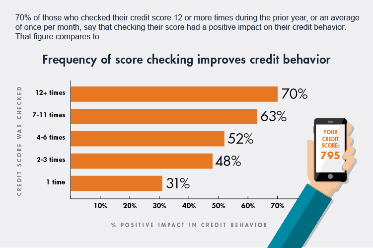 frequency-of-checking-credit-score-infographic