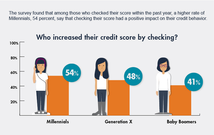 generation-gaps-and-credit-scores-infographic
