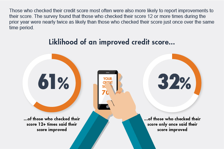 How To Check Credit Score >> Check Your Credit Score Latest Survey Data Discover
