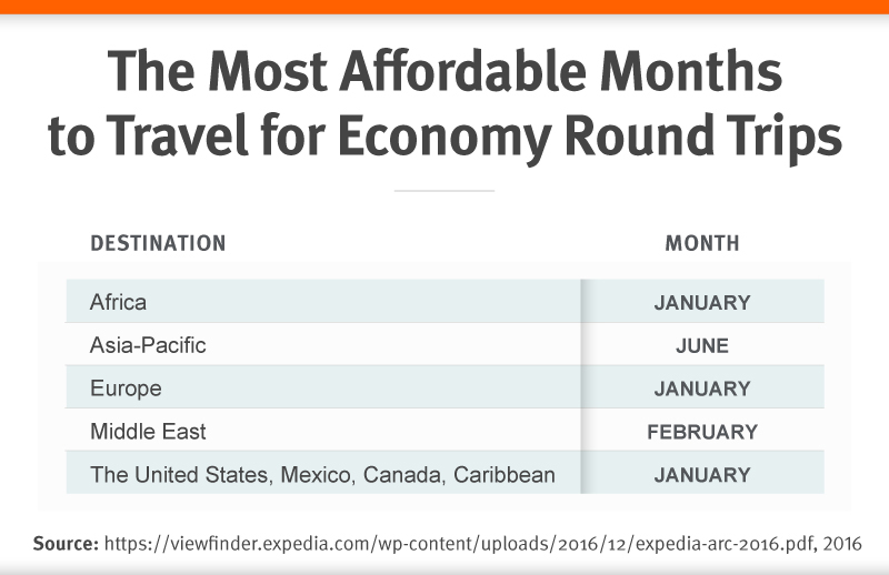 The Most Affordable Months to Travel for Economy Round Trips