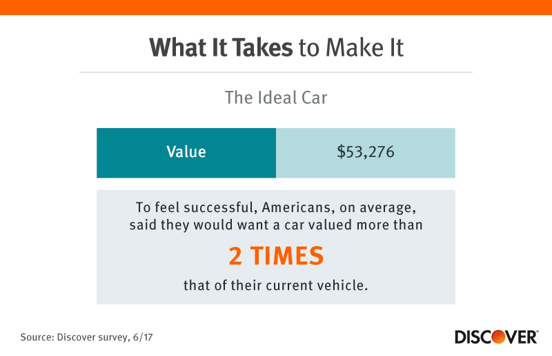 What It Takes to Make It: The Ideal Car