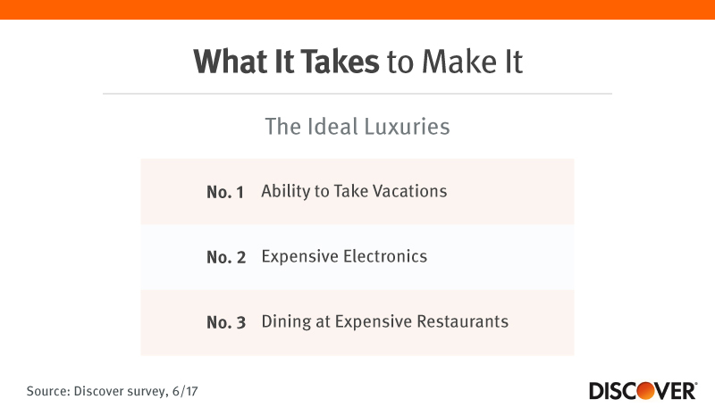 What it Takes to Make it: The Ideal Luxuries