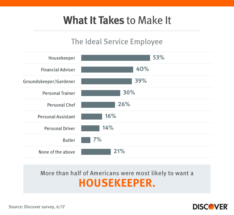What it Takes to Make it: The Ideal Service Employee