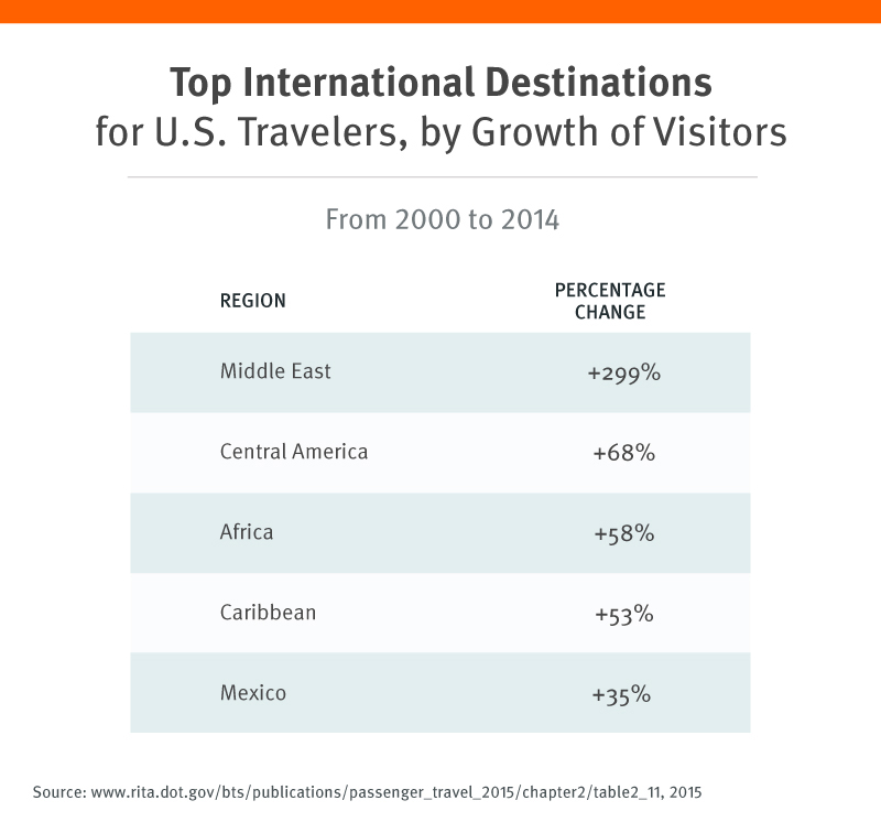 Top International Destinations for US Travelers by Growth of Visitors