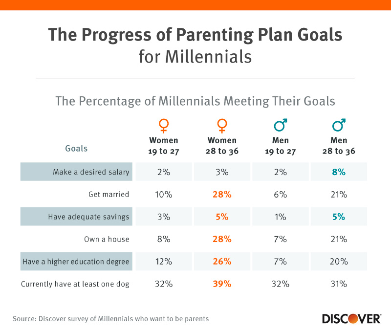 The Progress of Parenting Plan Goals for Millennials