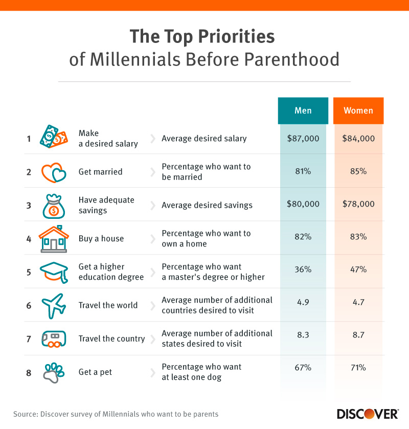 Top Priorities of Millennials Before Parenthood