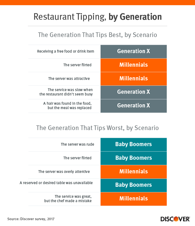 Restaurant Tipping by Generation