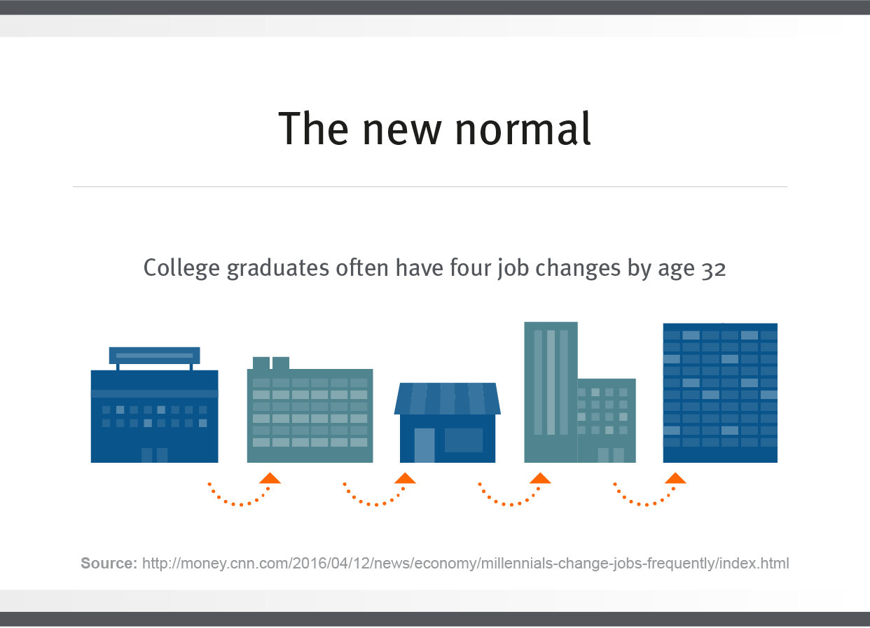 the number of jobs college graduates have by age 32
