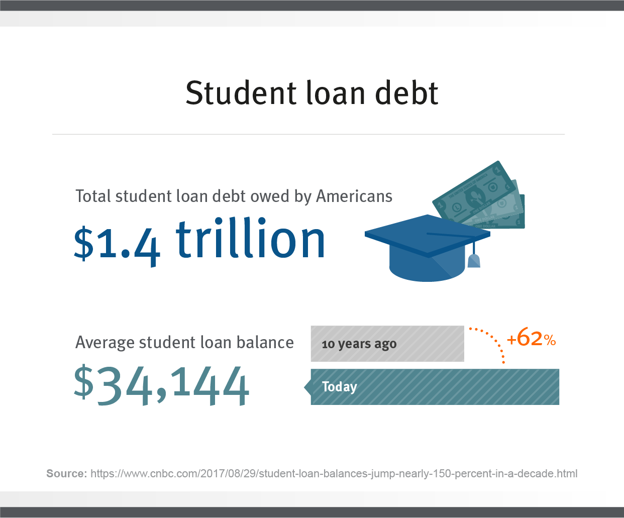 average student loan debt