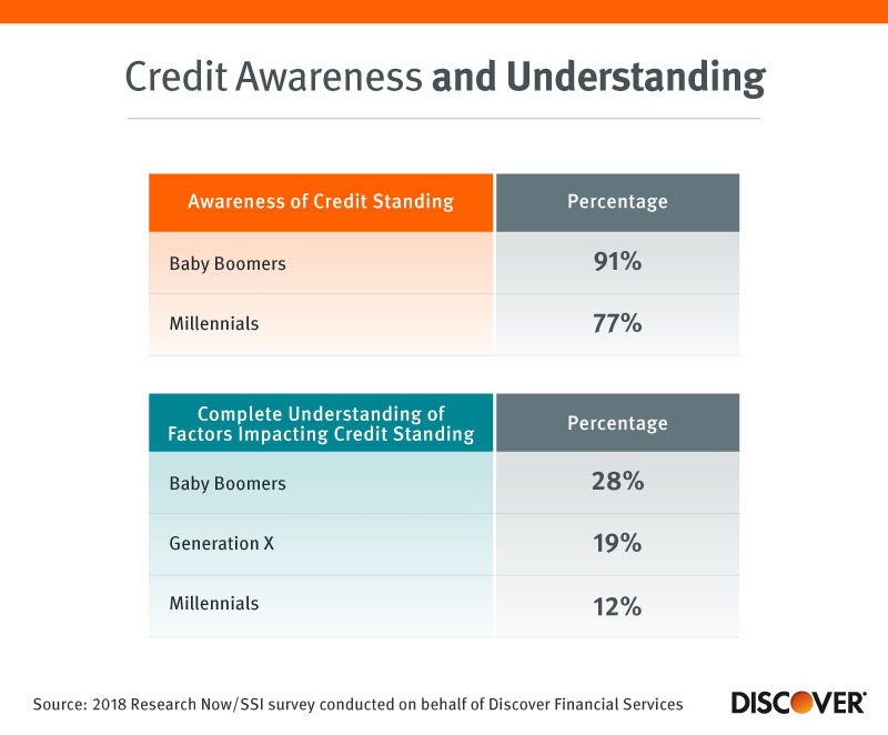 Credit Awareness and Understanding