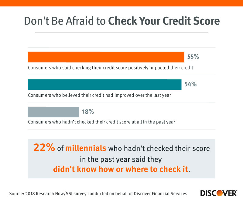 Don't Be Afraid to Check Your Credit Score