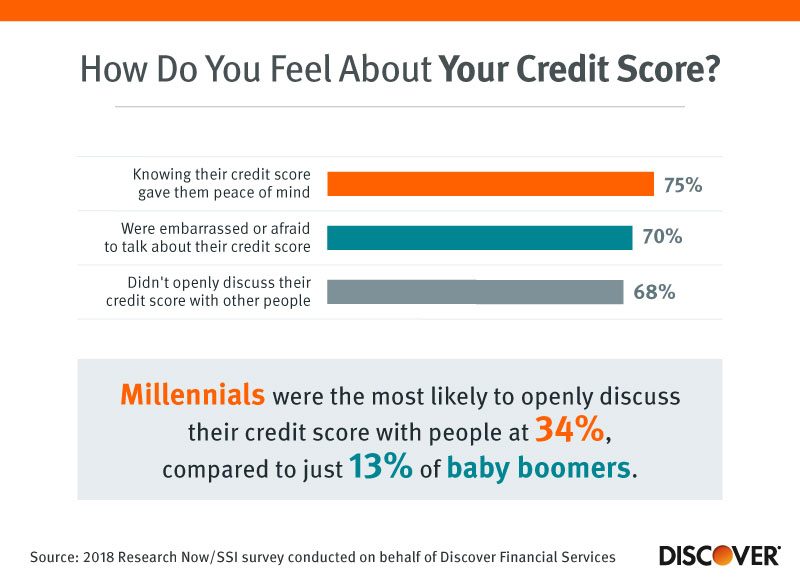 How Do You Feel About Your Credit Score?