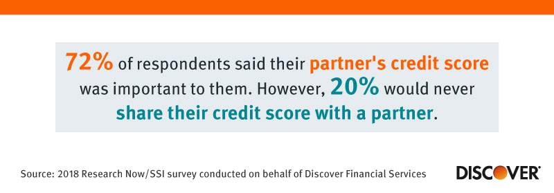 How Many People Would Share Their Credit Score With Their Partner
