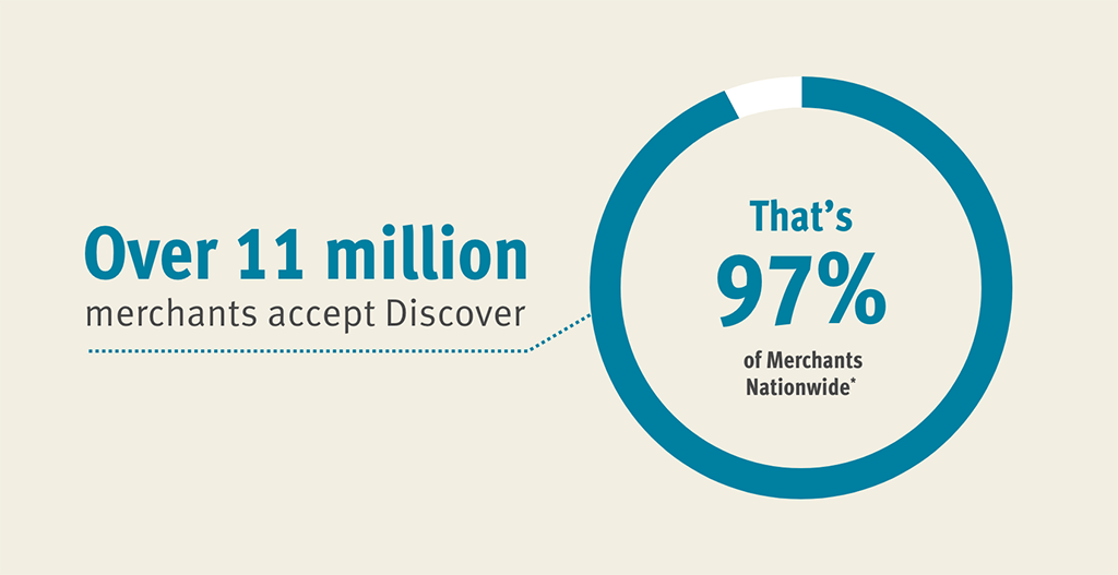 more than 11 million merchants in the U.S. accept Discover