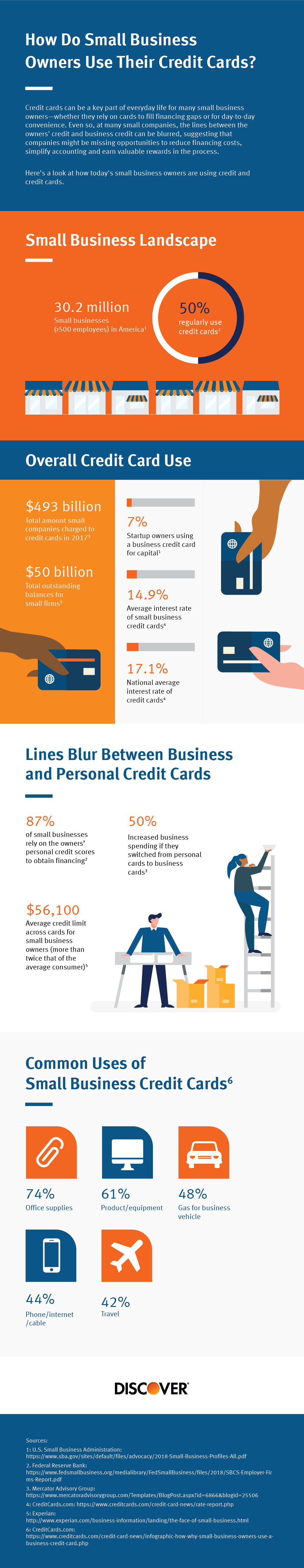 infographic of small business credit card data