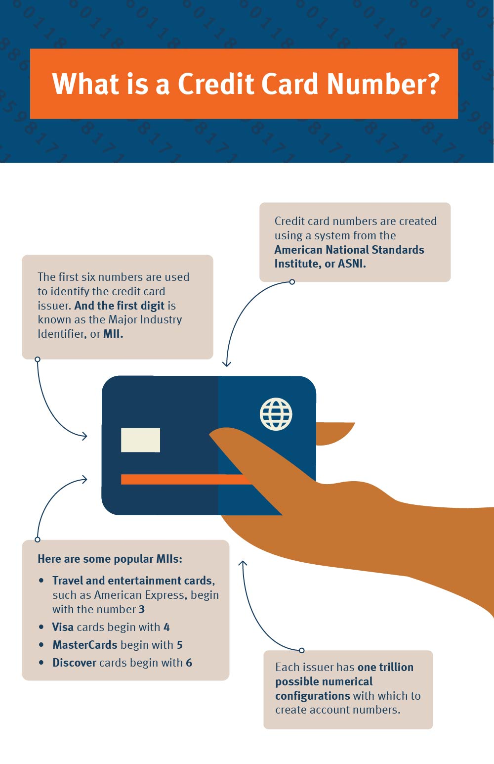 the first 6 credit card numbers