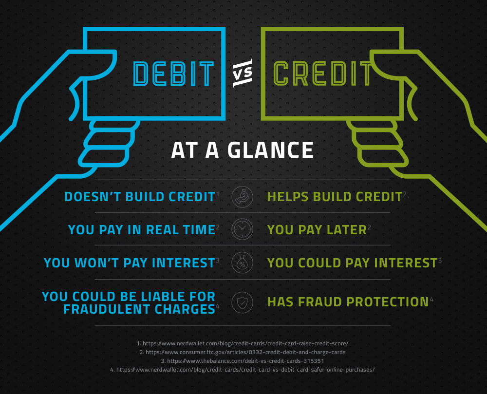 Chart of benefits of Credit Cards