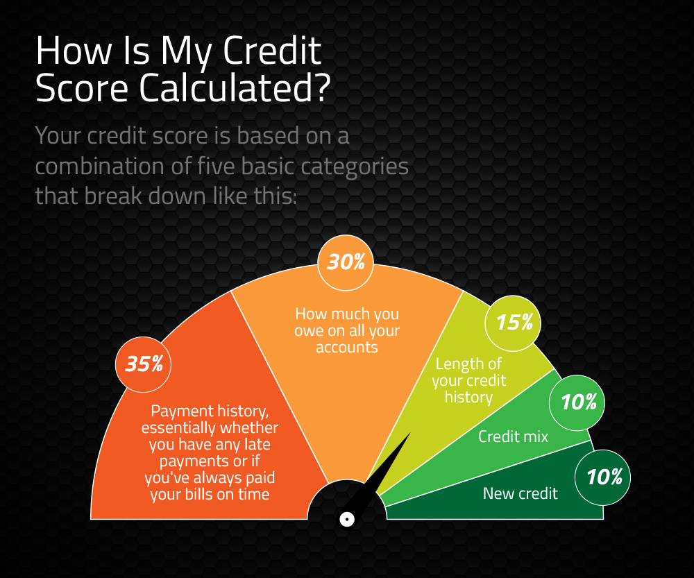 My Credit Score >> Why You Need To Start Monitoring Your Credit Score Today