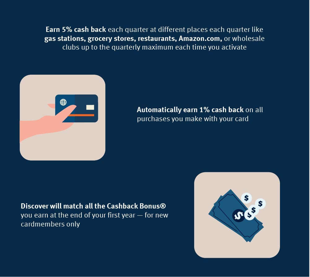 What is the Discover Cashback Bonus? Discover