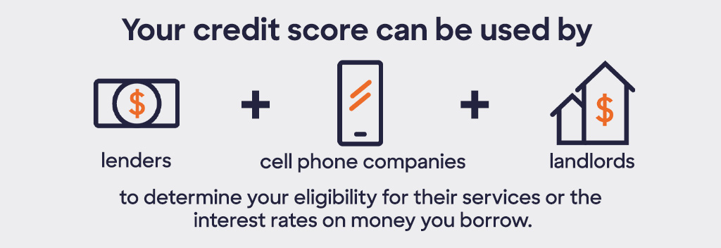 Your credit score can be used by lenders, cell phone companies and landlords to determine your eligibility for their services or the interest rates on money you borrow.