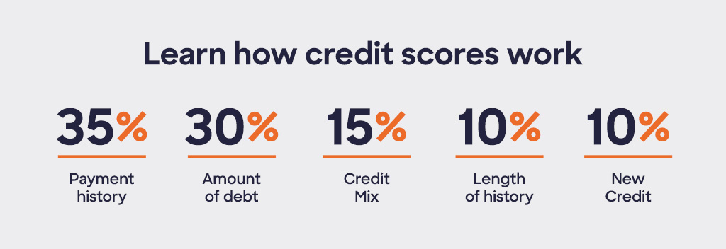 Learn how credit scores work. 35% payment history, 30% amount of debt, 15% credit mix, 10% length of history and 10% new credit.