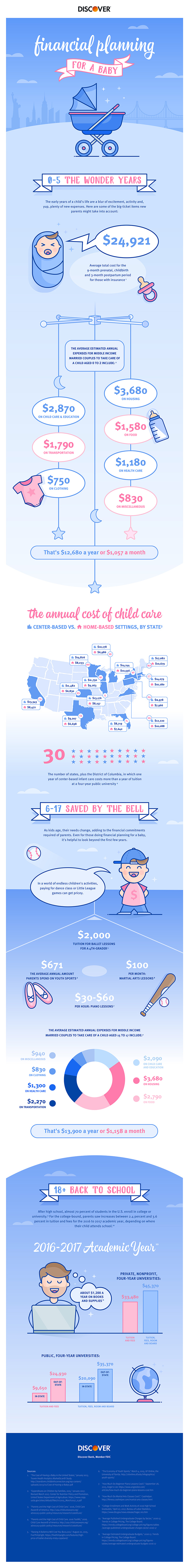 Financial Planning for a Baby Infographic
