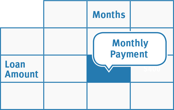 Real Cost of Lower Monthly Payments vs. Shorter Loan
