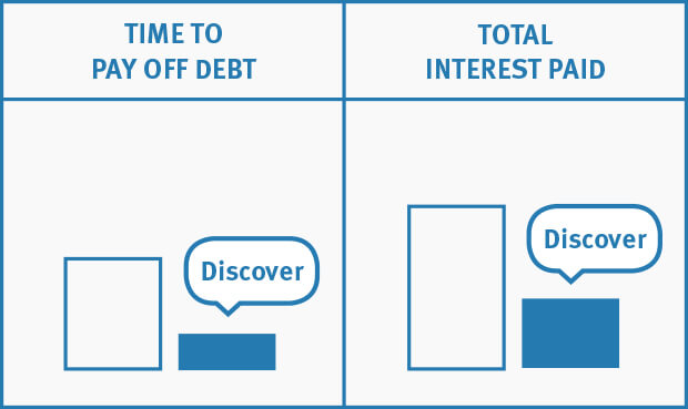 Comparison Of Time To Pay Down Debt Versus Interest Savings